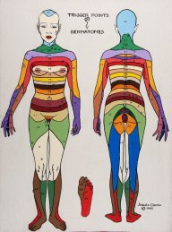 Trigger points and Dermatomes